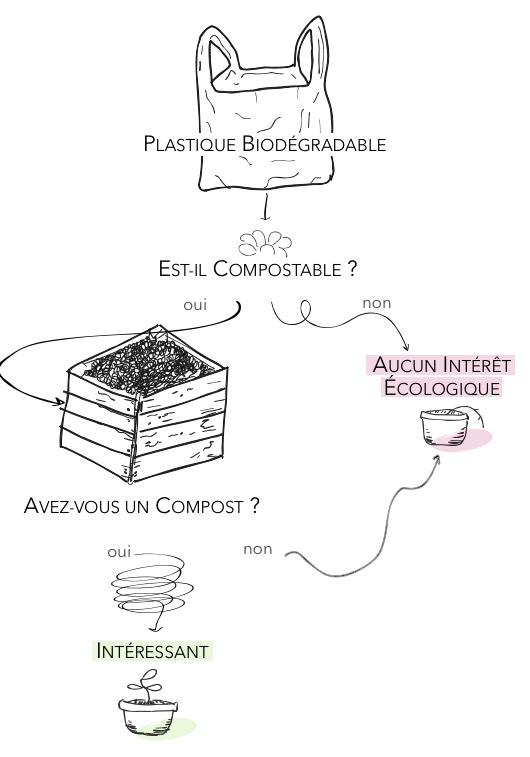 Schéma : intérêt d'un plastique biodégradable pour l'environnement